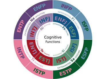 Graphic showing classifications of the Myers-Briggs personality assessment